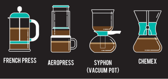 Discover different ways brewing coffee